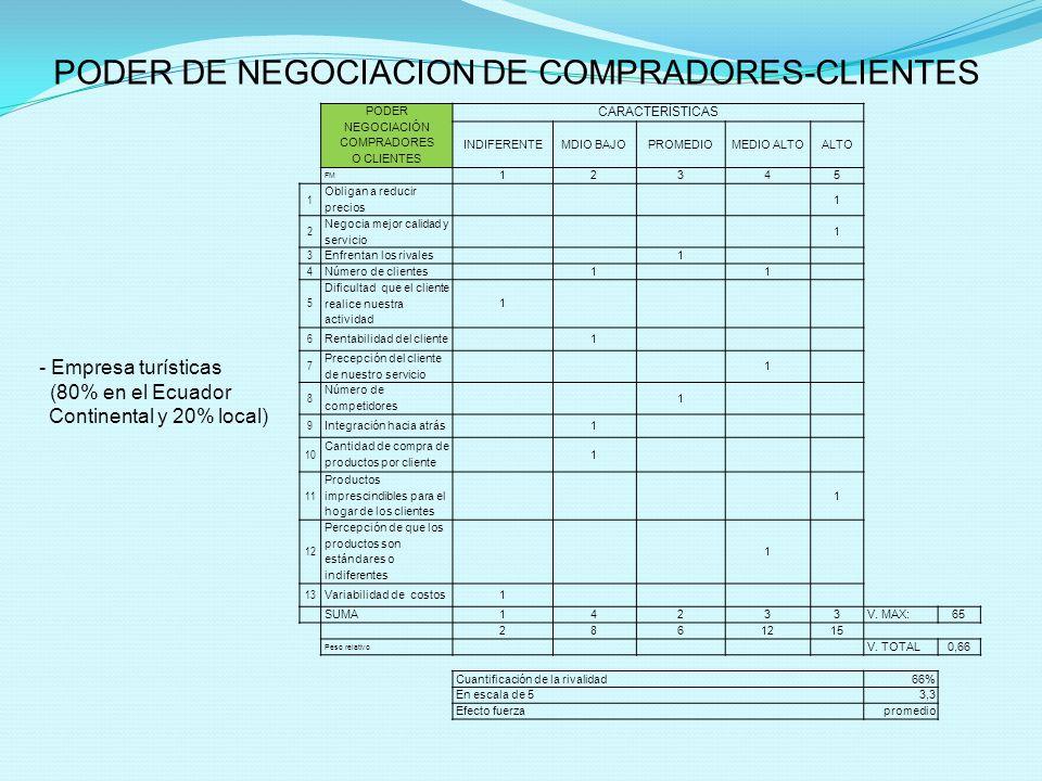 PODER DE NEGOCIACION DE COMPRADORES-CLIENTES