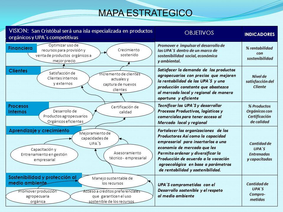 MAPA ESTRATEGICO VISION: San Cristóbal será una isla especializada en productos orgánicos y UPA´s competitivas.