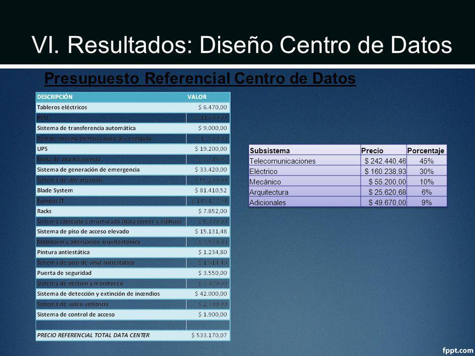 VI. Resultados: Diseño Centro de Datos