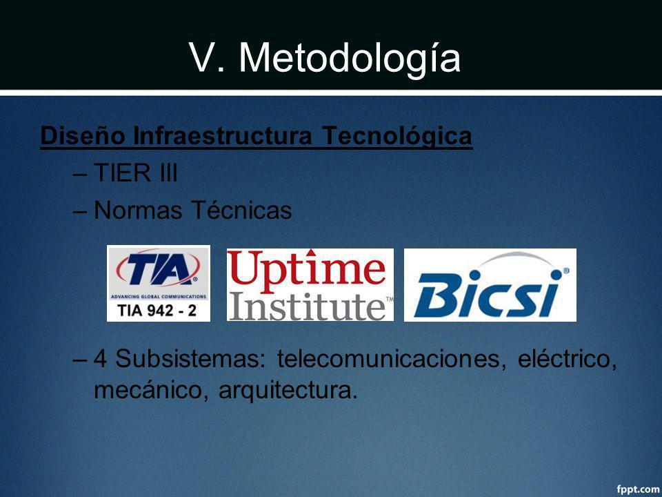 V. Metodología Diseño Infraestructura Tecnológica TIER III