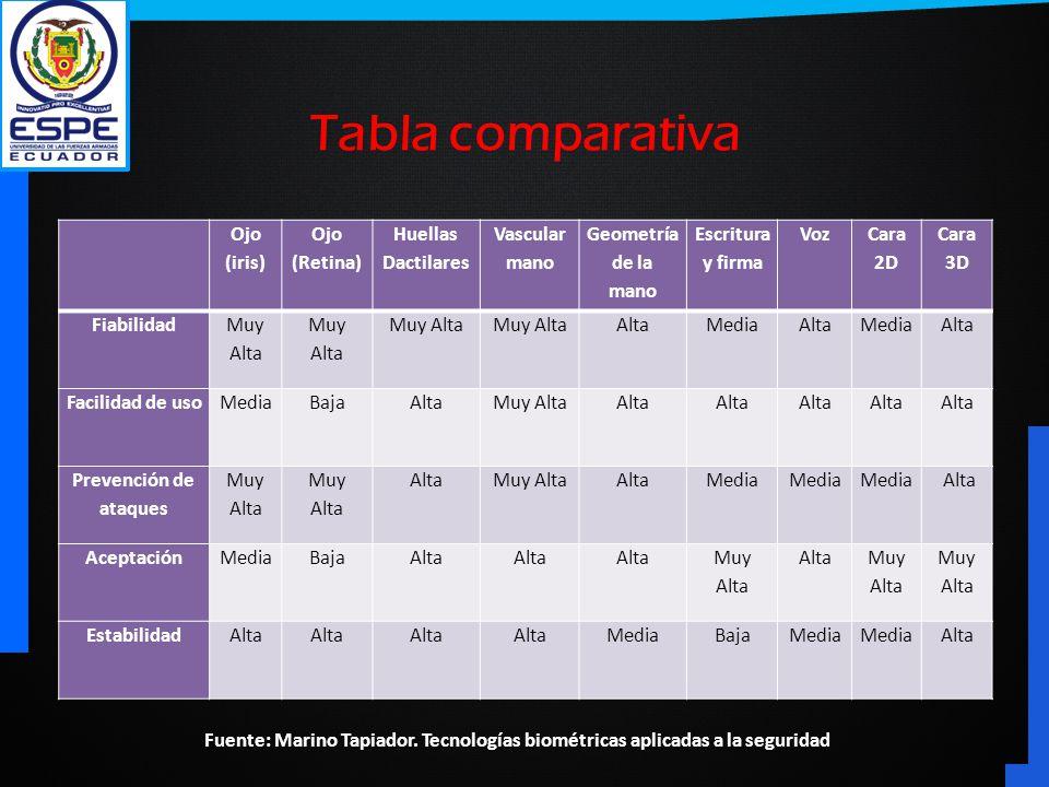 Tabla comparativa Ojo (iris) Ojo (Retina) Huellas Dactilares