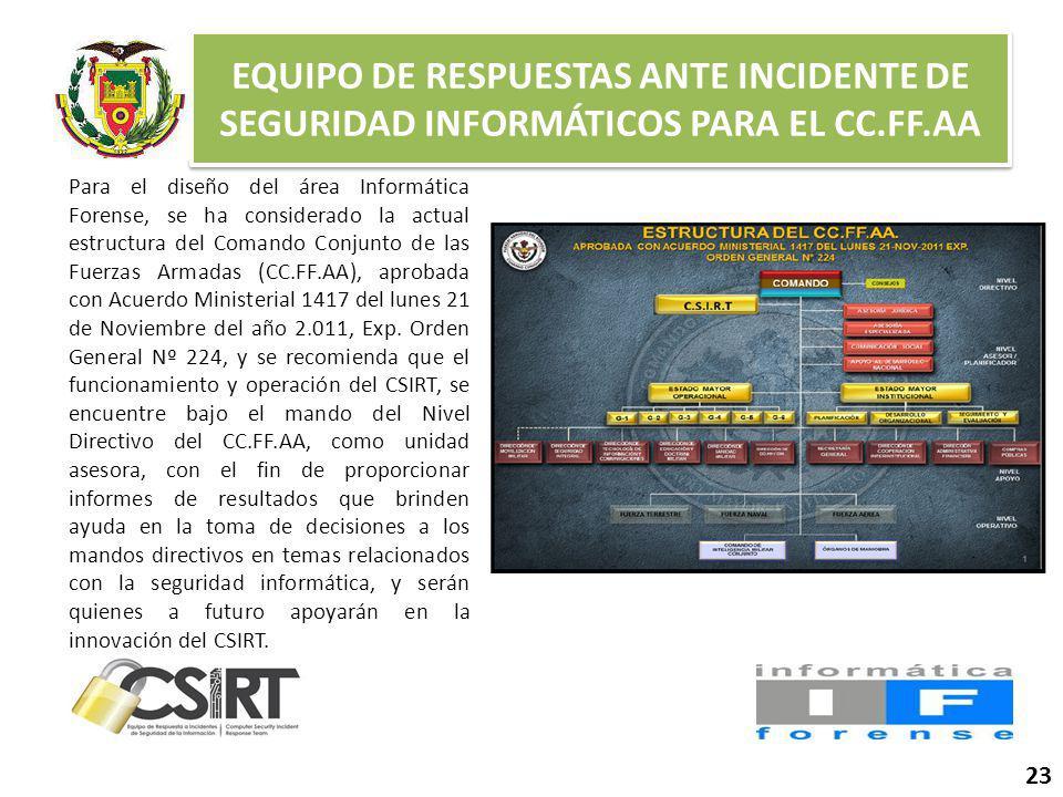 EQUIPO DE RESPUESTAS ANTE INCIDENTE DE SEGURIDAD INFORMÁTICOS PARA EL CC.FF.AA