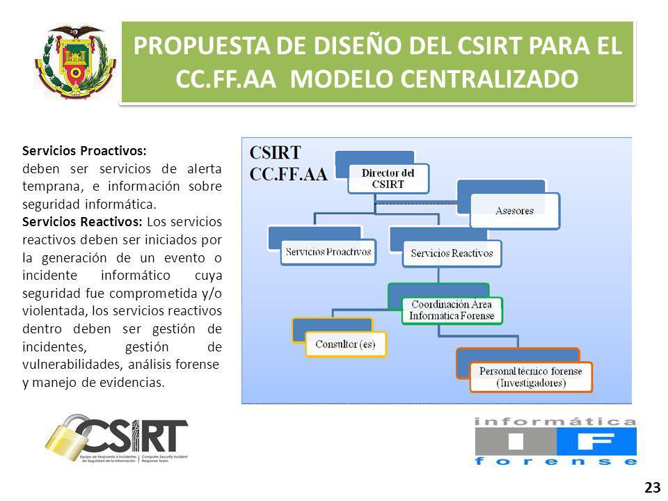 PROPUESTA DE DISEÑO DEL CSIRT PARA EL CC.FF.AA MODELO CENTRALIZADO