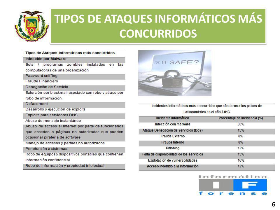 TIPOS DE ATAQUES INFORMÁTICOS MÁS CONCURRIDOS