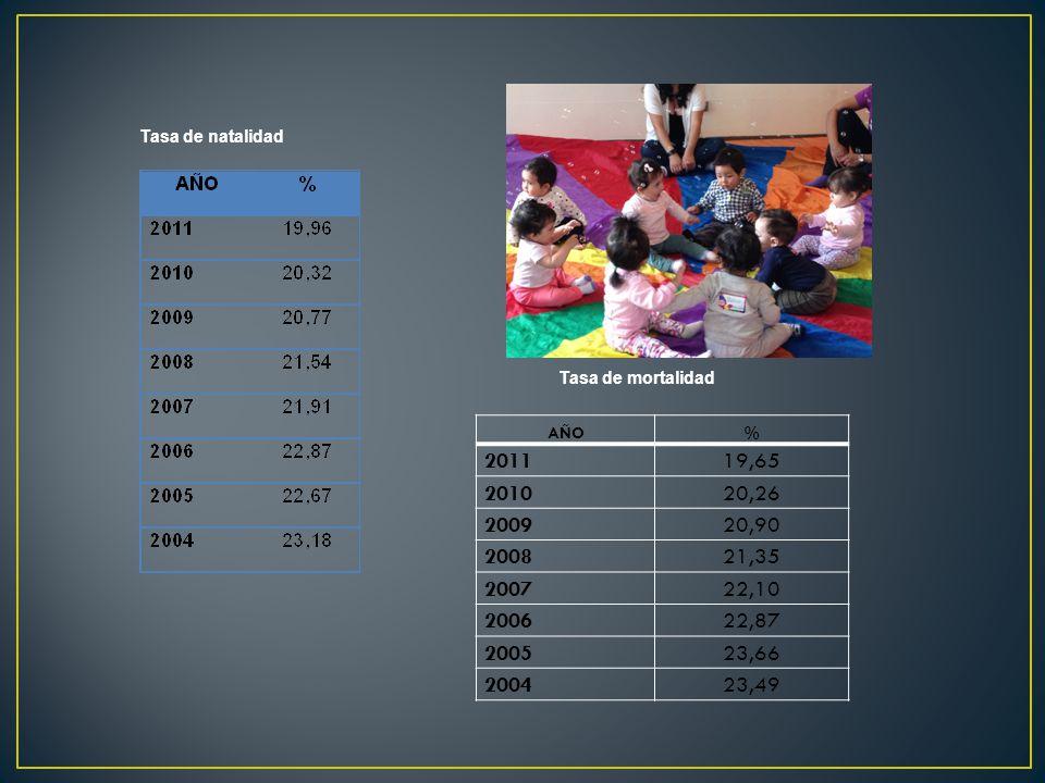 Tasa de natalidad Tasa de mortalidad. AÑO. % 2011. 19,65. 2010. 20,26. 2009. 20,90. 2008. 21,35.