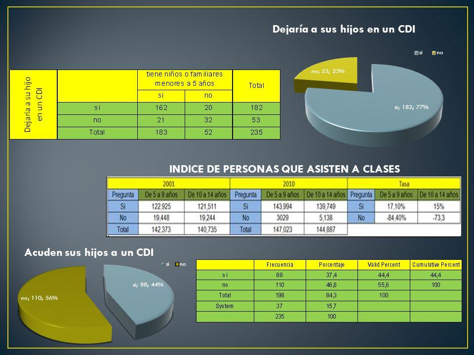 INDICE DE PERSONAS QUE ASISTEN A CLASES