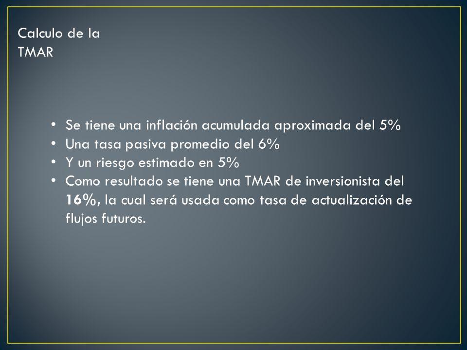 Calculo de la TMAR Se tiene una inflación acumulada aproximada del 5% Una tasa pasiva promedio del 6%