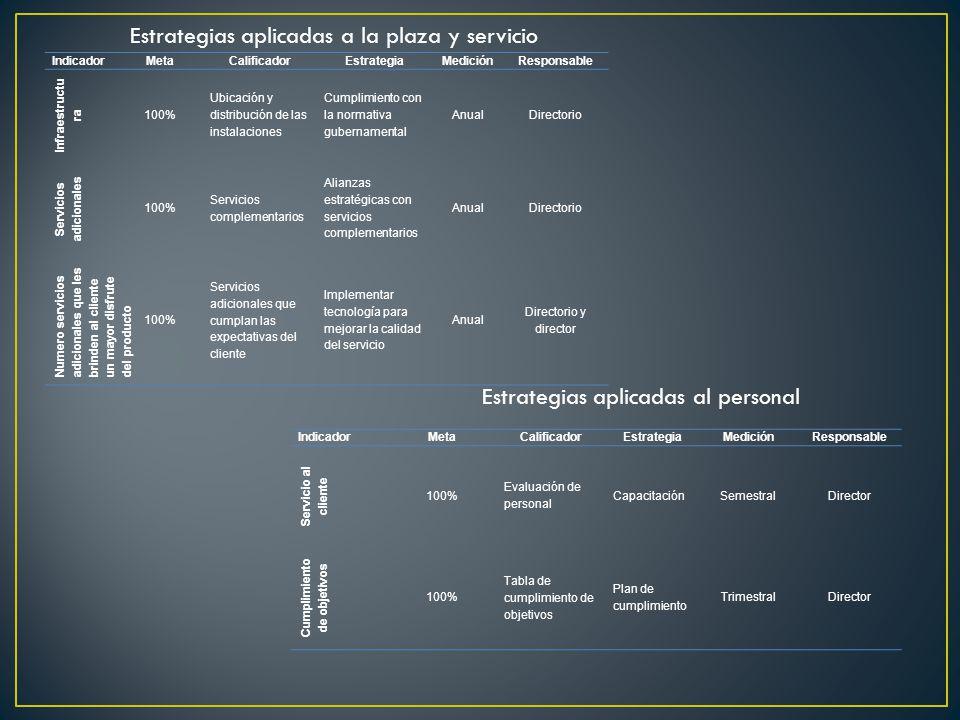 Servicios adicionales Cumplimiento de objetivos