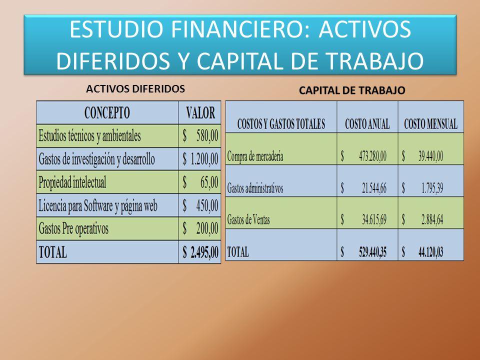 ESTUDIO FINANCIERO: ACTIVOS DIFERIDOS Y CAPITAL DE TRABAJO