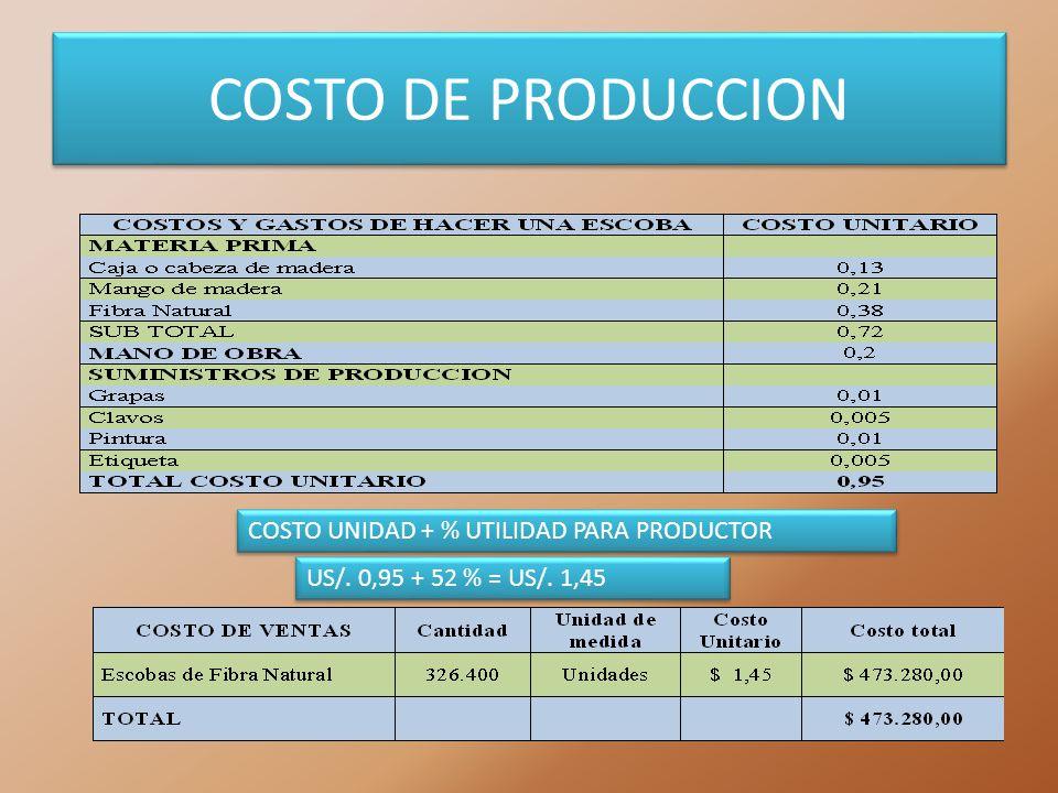 COSTO DE PRODUCCION COSTO UNIDAD + % UTILIDAD PARA PRODUCTOR