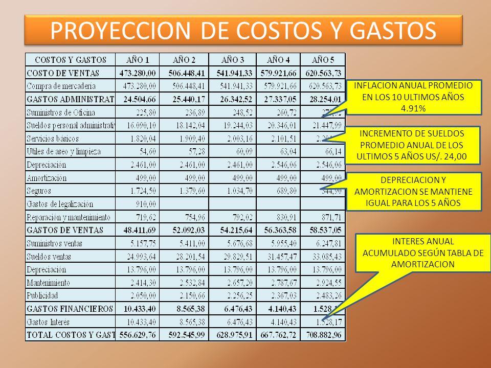 PROYECCION DE COSTOS Y GASTOS