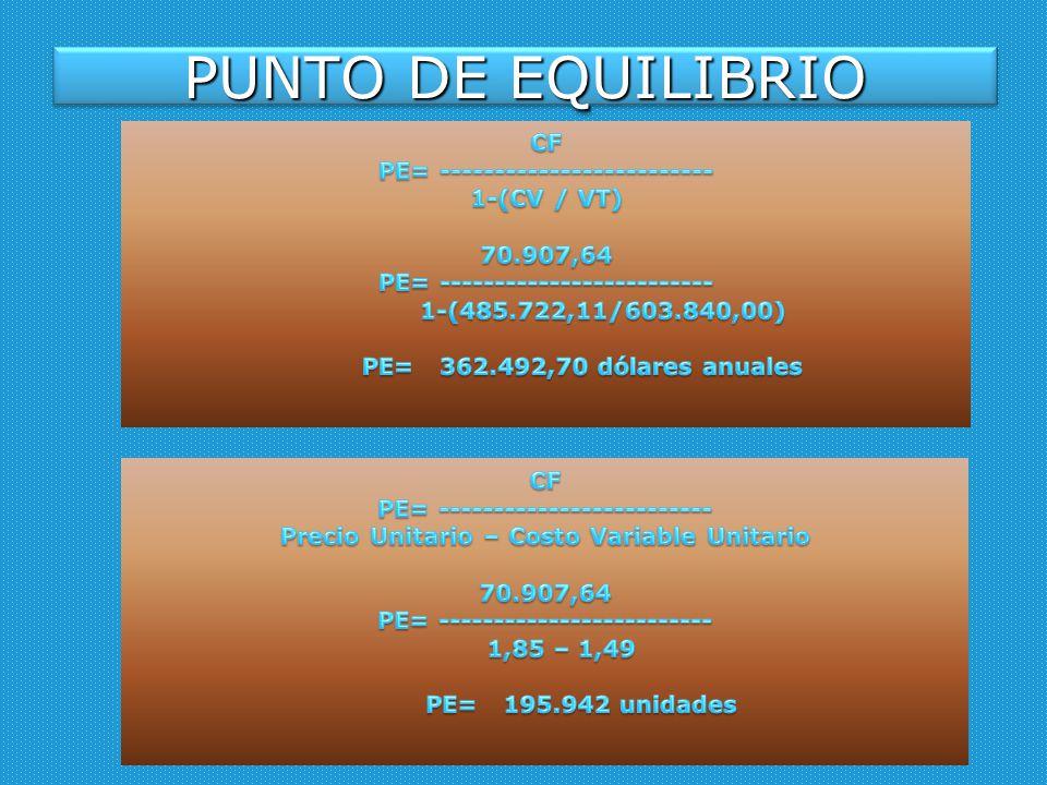 PUNTO DE EQUILIBRIO CF PE= ------------------------- 1-(CV / VT)