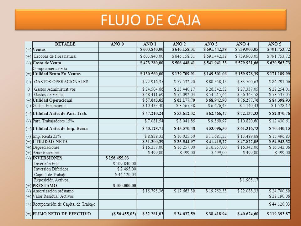 FLUJO DE CAJA DETALLE AÑO 0 AÑO 1 AÑO 2 AÑO 3 AÑO 4 AÑO 5 (=) Ventas