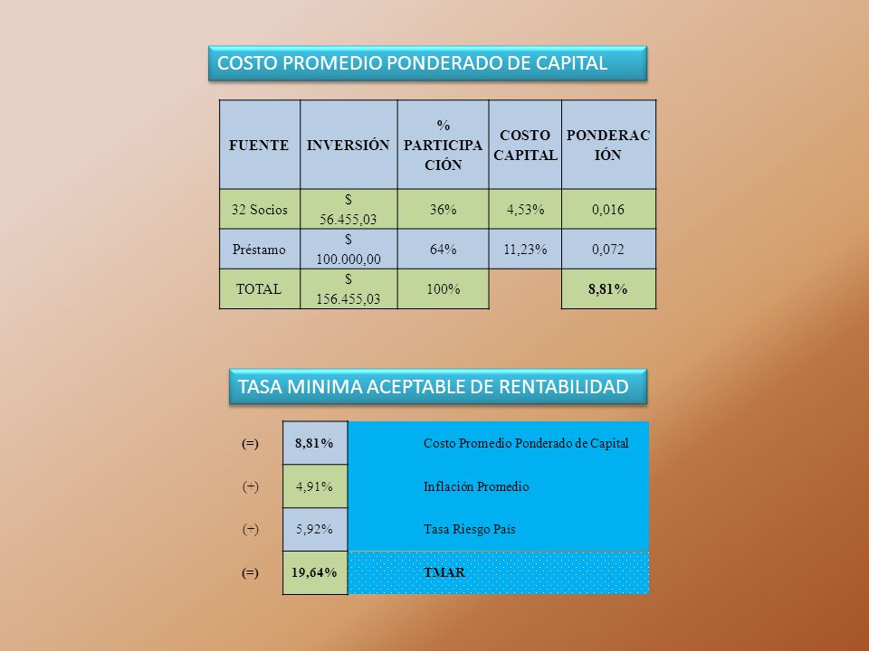 COSTO PROMEDIO PONDERADO DE CAPITAL
