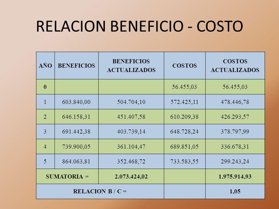 RELACION BENEFICIO - COSTO