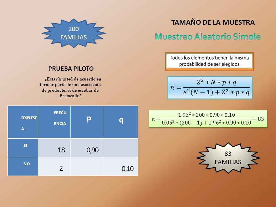 P q TAMAÑO DE LA MUESTRA 18 0,90 2 0,10 200 FAMILIAS PRUEBA PILOTO
