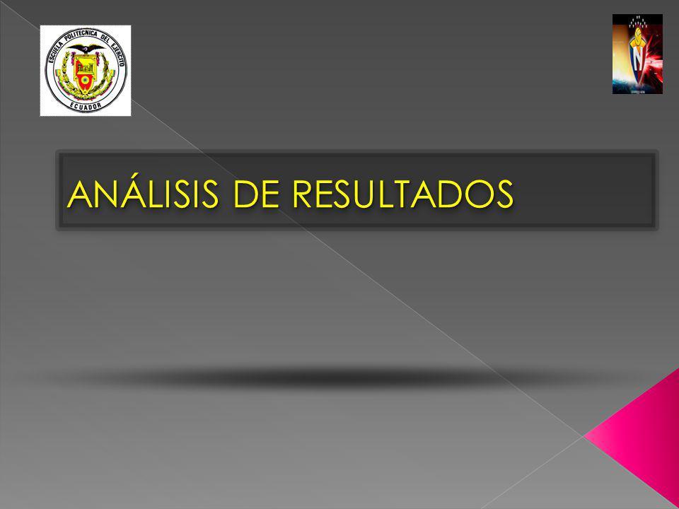 ANÁLISIS DE RESULTADOS