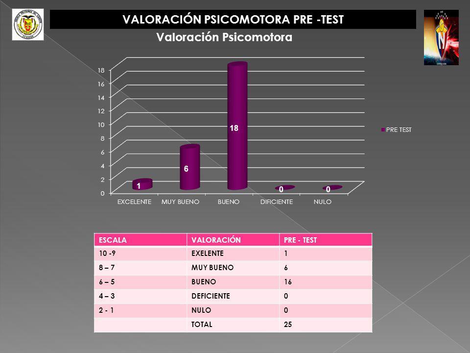 VALORACIÓN PSICOMOTORA PRE -TEST