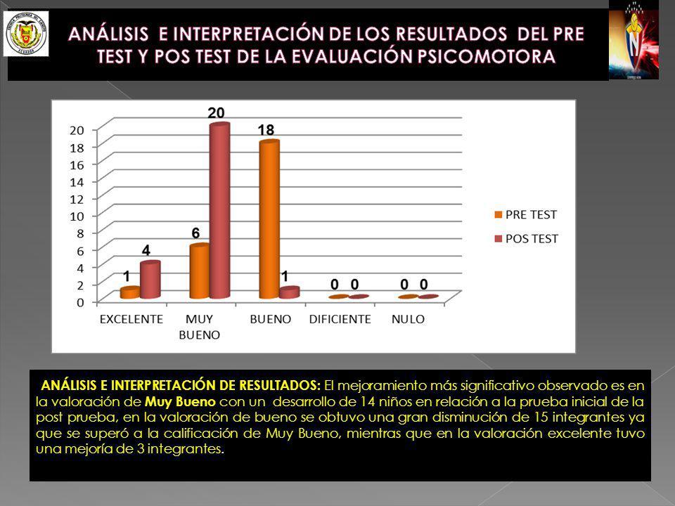 ANÁLISIS E INTERPRETACIÓN DE LOS RESULTADOS DEL PRE TEST Y POS TEST DE LA EVALUACIÓN PSICOMOTORA