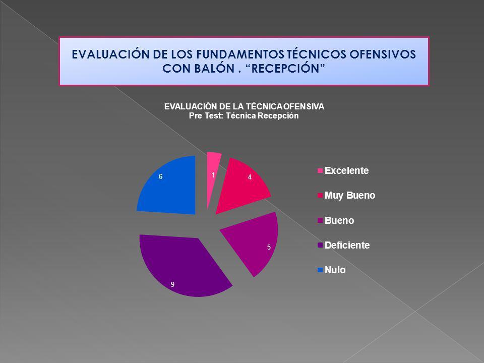 EVALUACIÓN DE LOS FUNDAMENTOS TÉCNICOS OFENSIVOS CON BALÓN . RECEPCIÓN