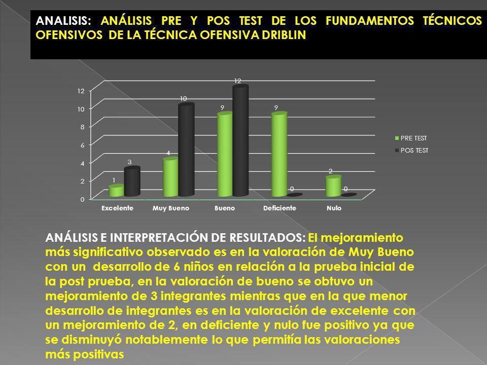 ANALISIS: ANÁLISIS PRE Y POS TEST DE LOS FUNDAMENTOS TÉCNICOS OFENSIVOS DE LA TÉCNICA OFENSIVA DRIBLIN