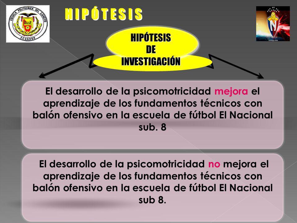 H I P Ó T E S I S HIPÓTESIS DE INVESTIGACIÓN