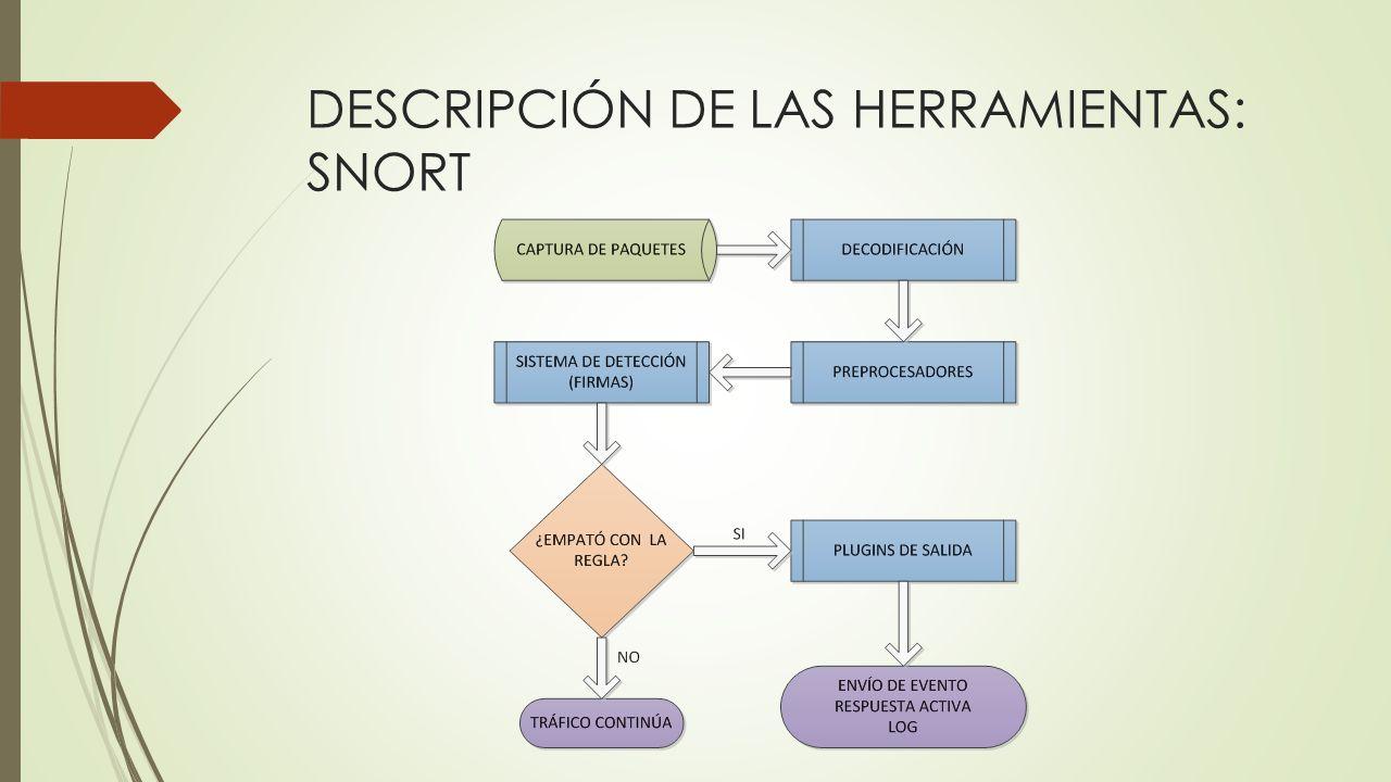 DESCRIPCIÓN DE LAS HERRAMIENTAS: SNORT