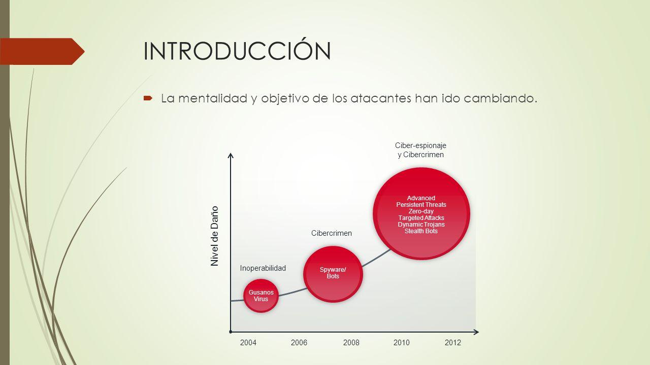 INTRODUCCIÓN La mentalidad y objetivo de los atacantes han ido cambiando. 2004. 2006. 2008. 2010.