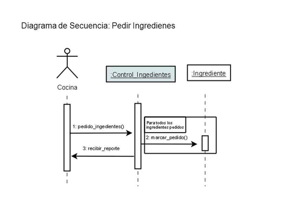 Diagrama de Secuencia: Pedir Ingredienes