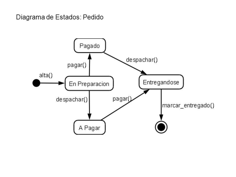 Diagrama de Estados: Pedido