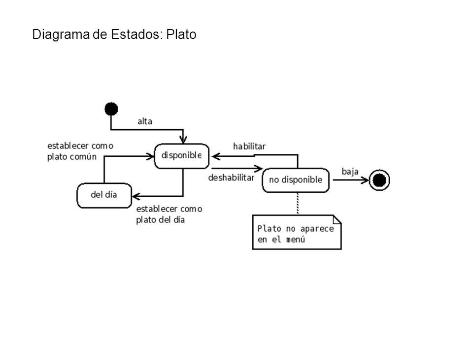 Diagrama de Estados: Plato
