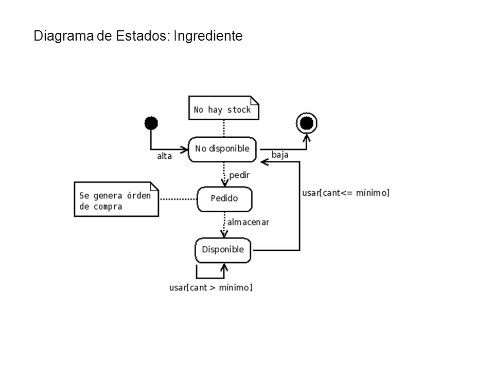 Diagrama de Estados: Ingrediente