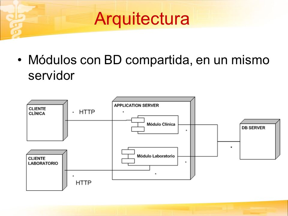 Arquitectura Módulos con BD compartida, en un mismo servidor
