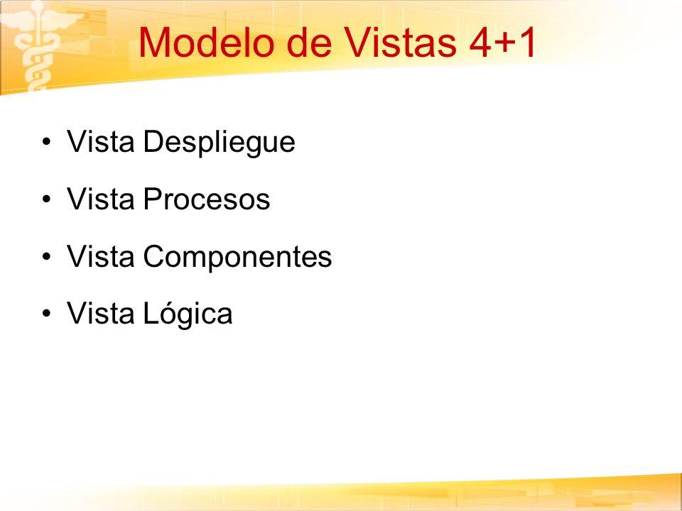 Modelo de Vistas 4+1 Vista Despliegue Vista Procesos Vista Componentes