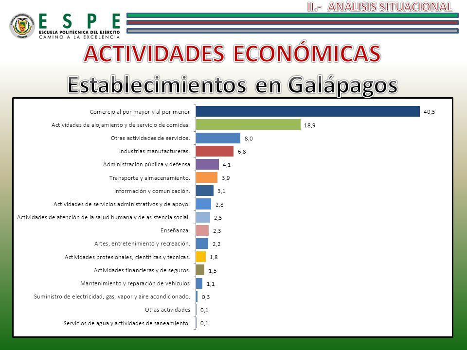 ACTIVIDADES ECONÓMICAS Establecimientos en Galápagos