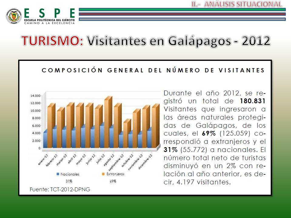TURISMO: Visitantes en Galápagos - 2012