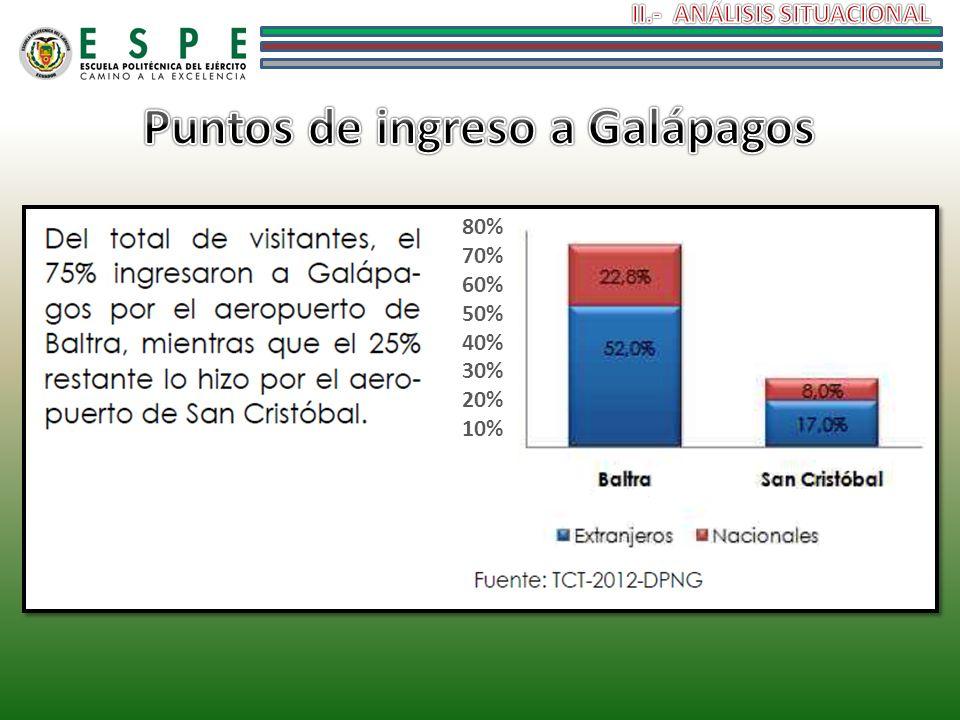Puntos de ingreso a Galápagos