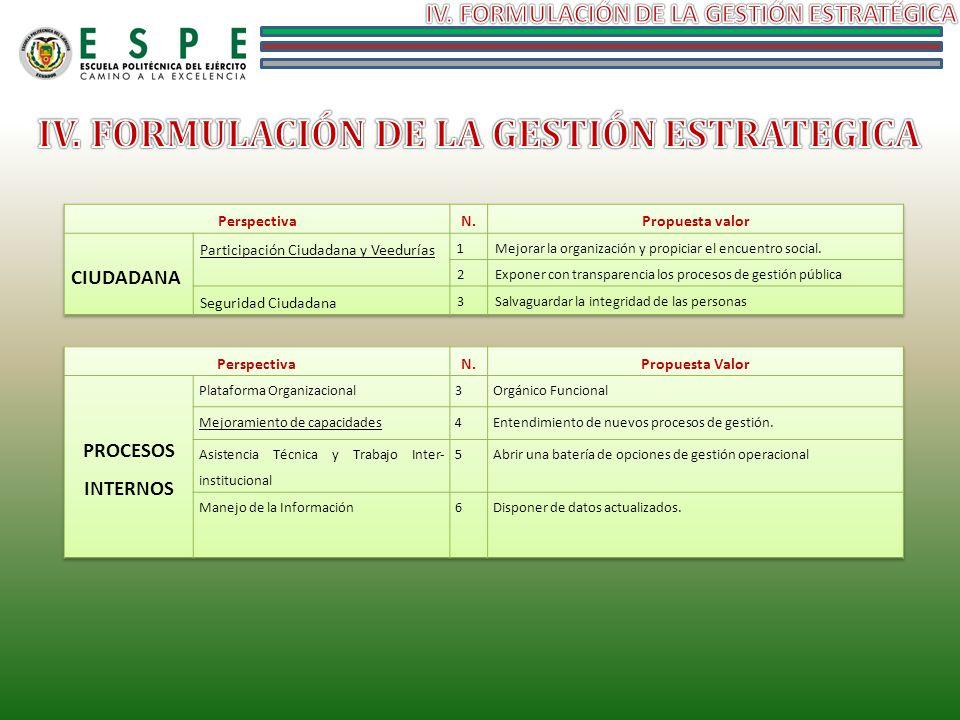 IV. FORMULACIÓN DE LA GESTIÓN ESTRATEGICA