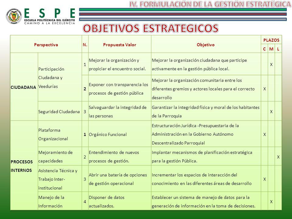 IV. FORMULACIÓN DE LA GESTIÓN ESTRATÉGICA OBJETIVOS ESTRATEGICOS