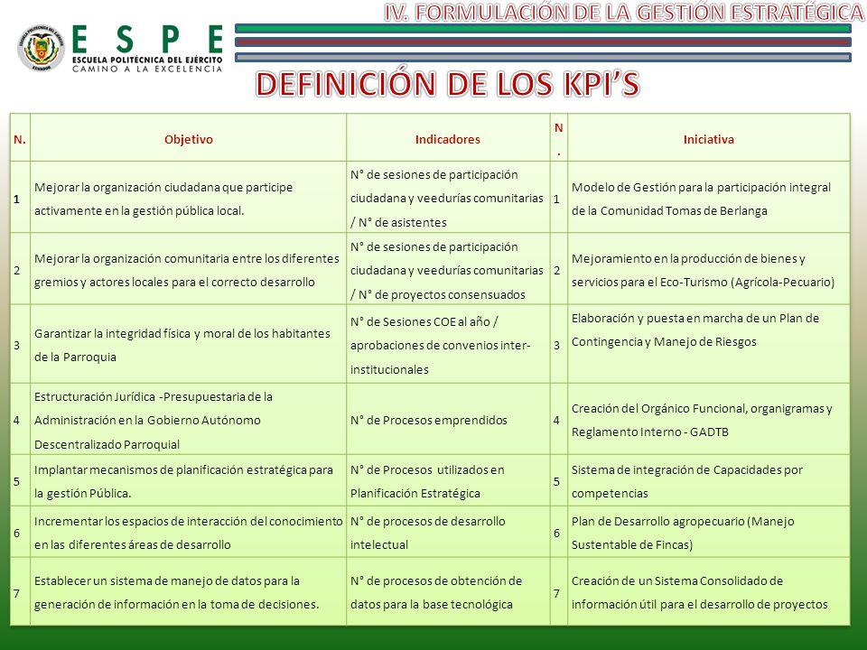 IV. FORMULACIÓN DE LA GESTIÓN ESTRATÉGICA DEFINICIÓN DE LOS KPI'S