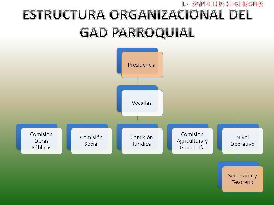ESTRUCTURA ORGANIZACIONAL DEL GAD PARROQUIAL