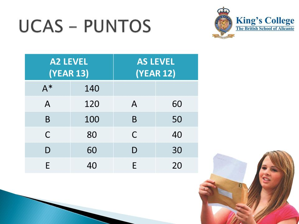 UCAS - PUNTOS A2 LEVEL (YEAR 13) AS LEVEL (YEAR 12) A* 140 A 120 60 B