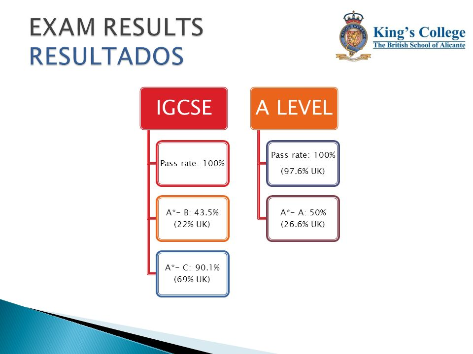 EXAM RESULTS RESULTADOS
