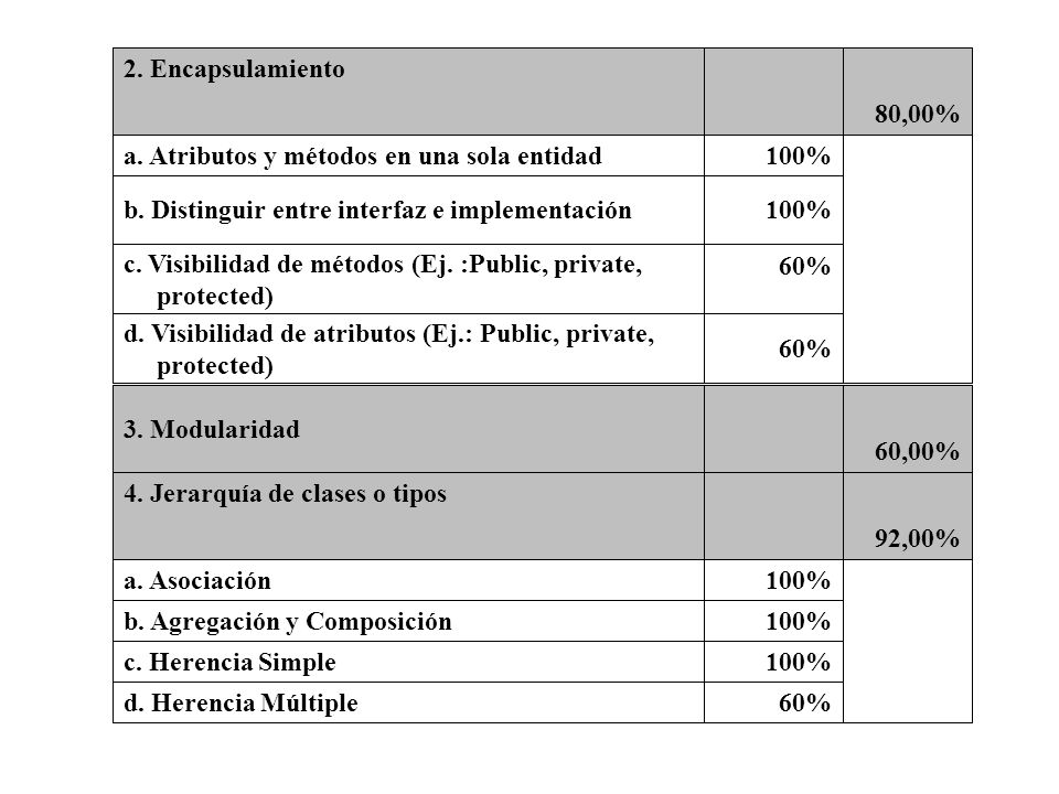 60% d. Visibilidad de atributos (Ej.: Public, private, protected) c. Visibilidad de métodos (Ej. :Public, private,