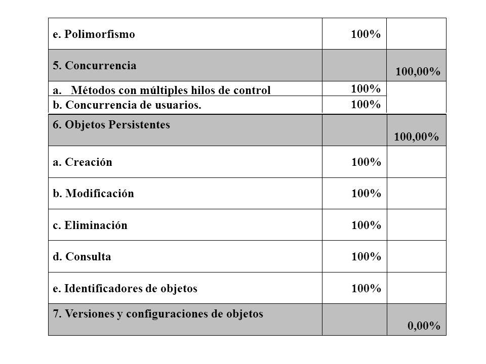 100%Métodos con múltiples hilos de control. b. Concurrencia de usuarios. 100,00% 5. Concurrencia. e. Polimorfismo.