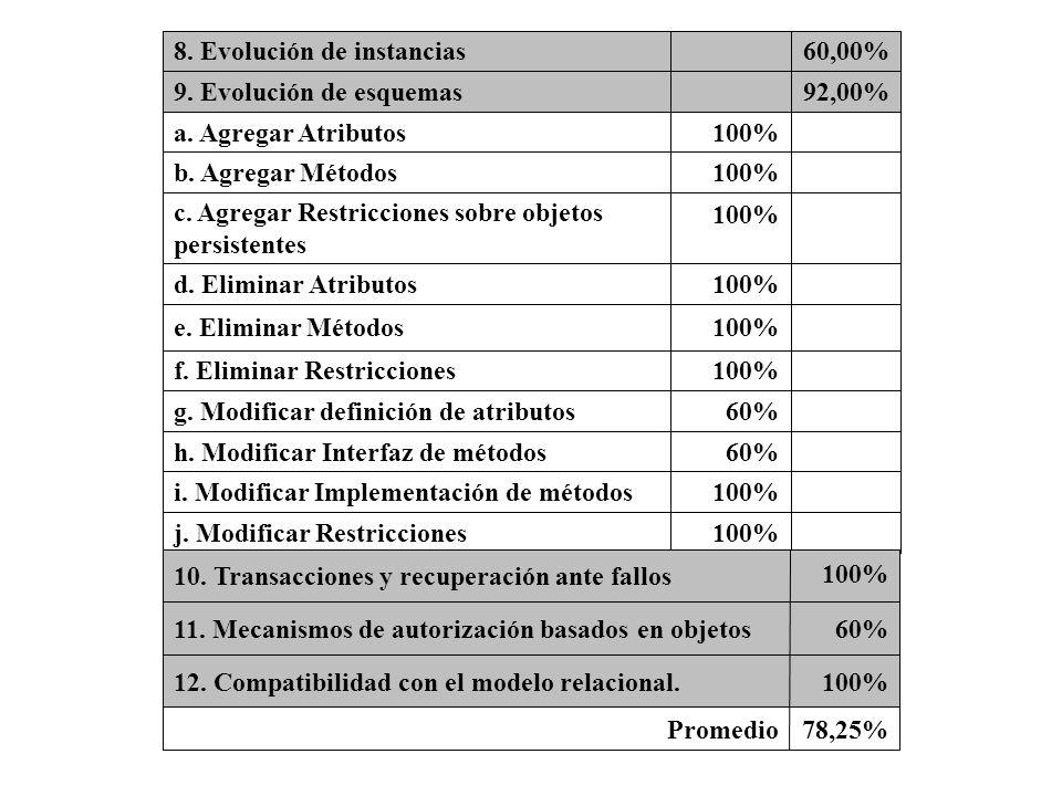 100%j. Modificar Restricciones. i. Modificar Implementación de métodos. 60% h. Modificar Interfaz de métodos.