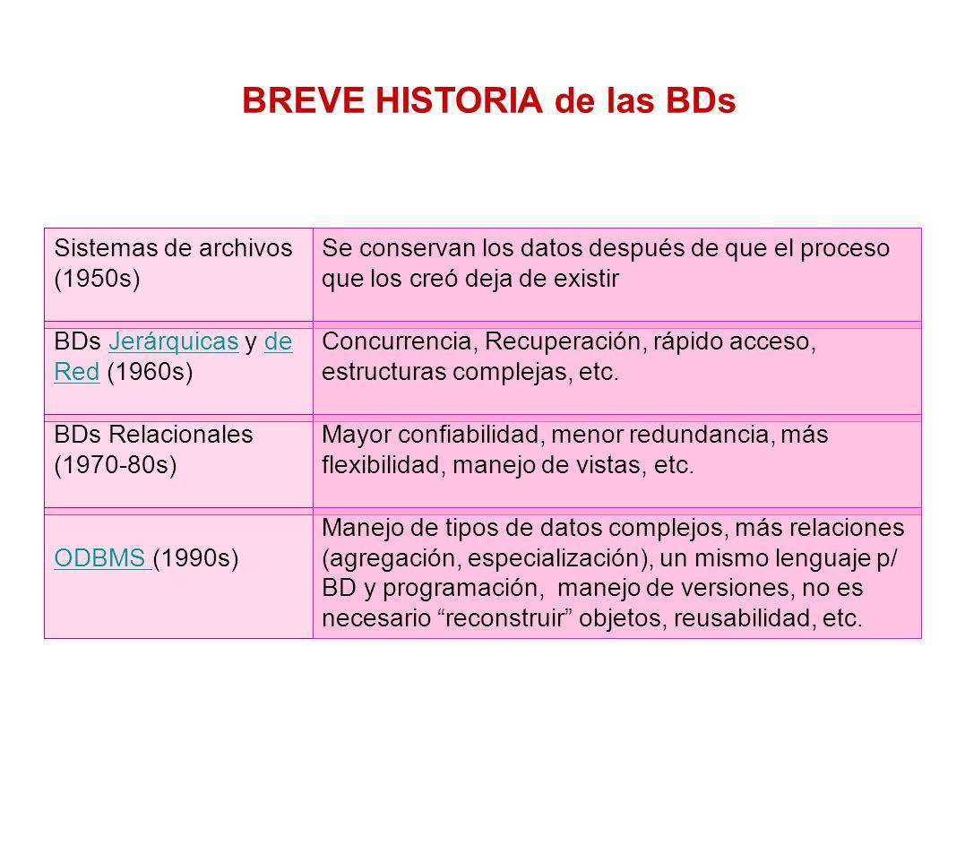BREVE HISTORIA de las BDs