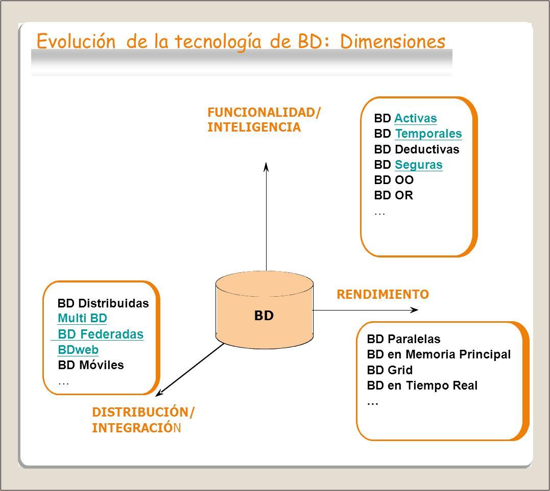 Evolución de la tecnología de BD: Dimensiones