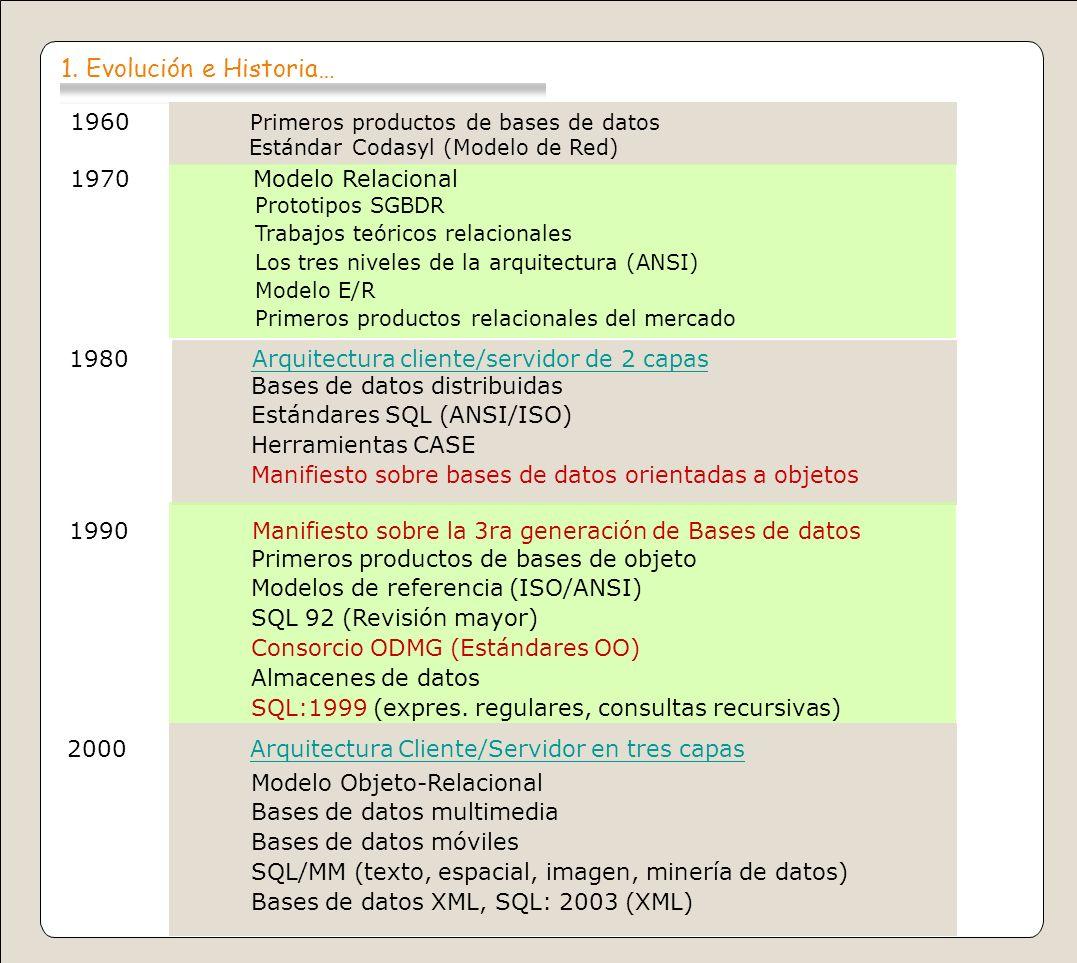 1. Evolución e Historia… 1960 Primeros productos de bases de datos