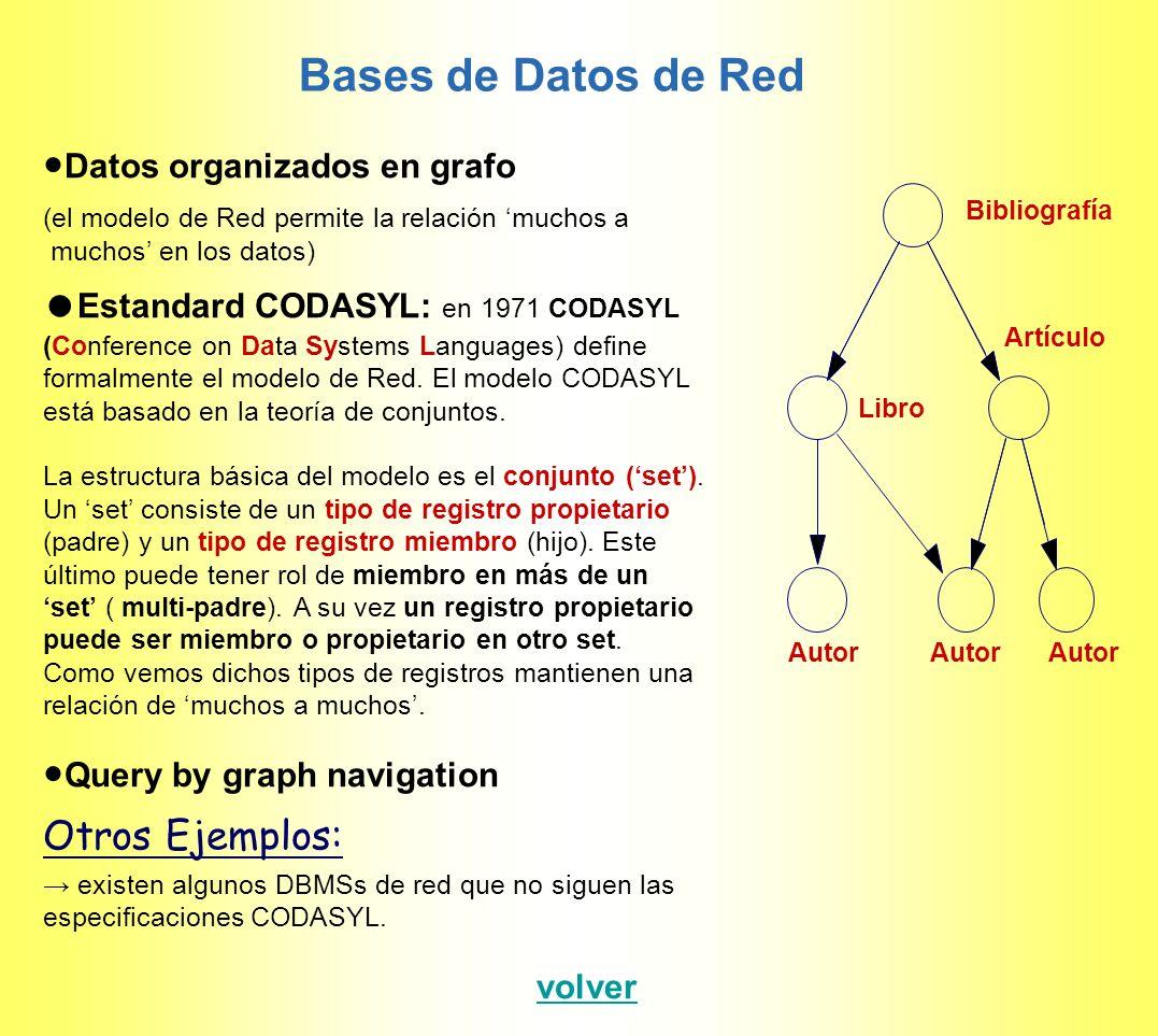 Bases de Datos de Red Otros Ejemplos: ●Datos organizados en grafo